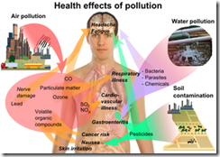 300px-Health_effects_of_pollution